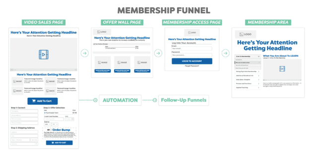 How To Create A ClickFunnels Membership Site - Membership Funnels